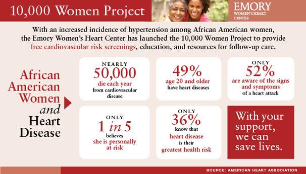 med-10k-womens-heart-infographic
